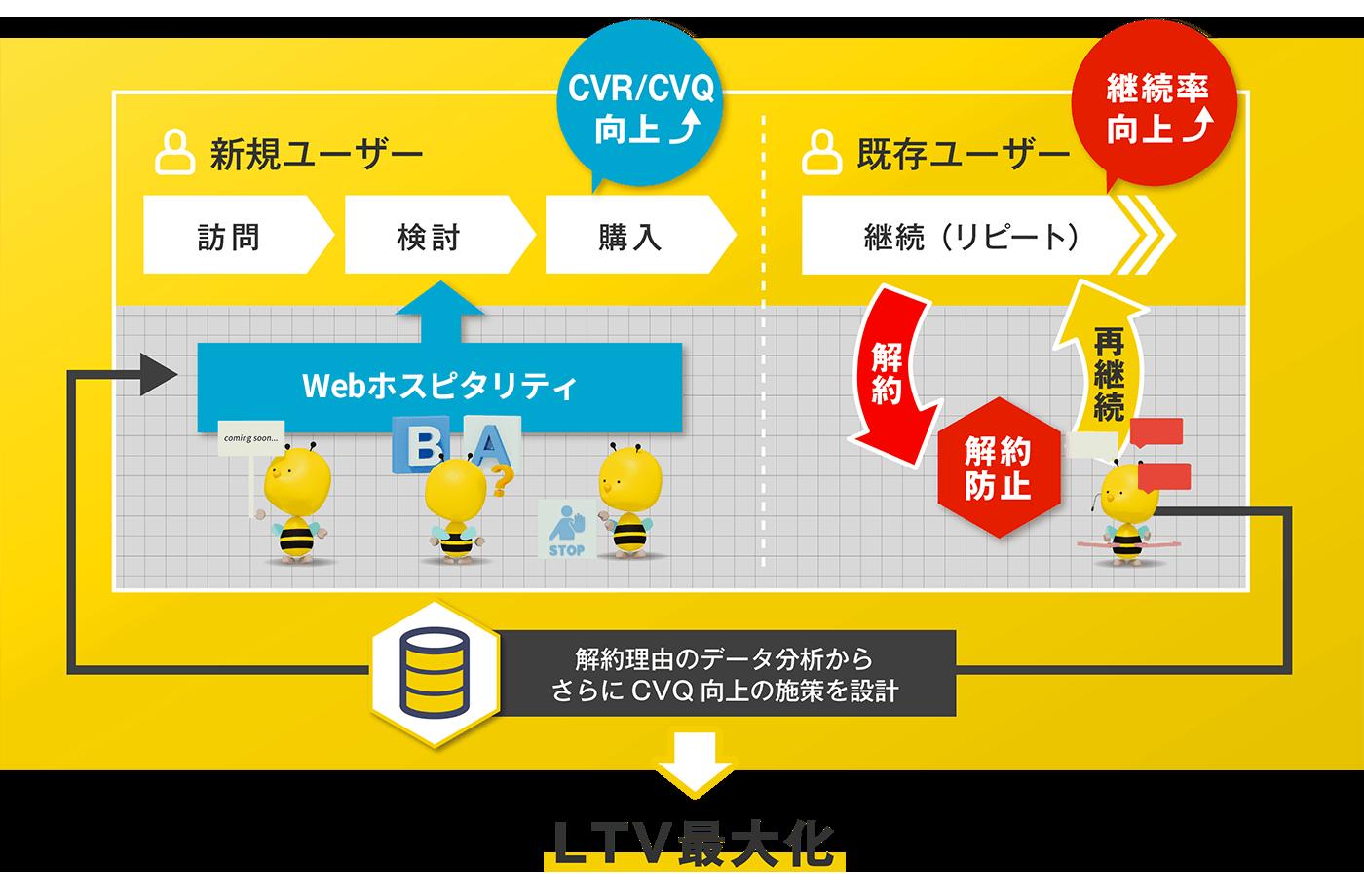 LTV最大化